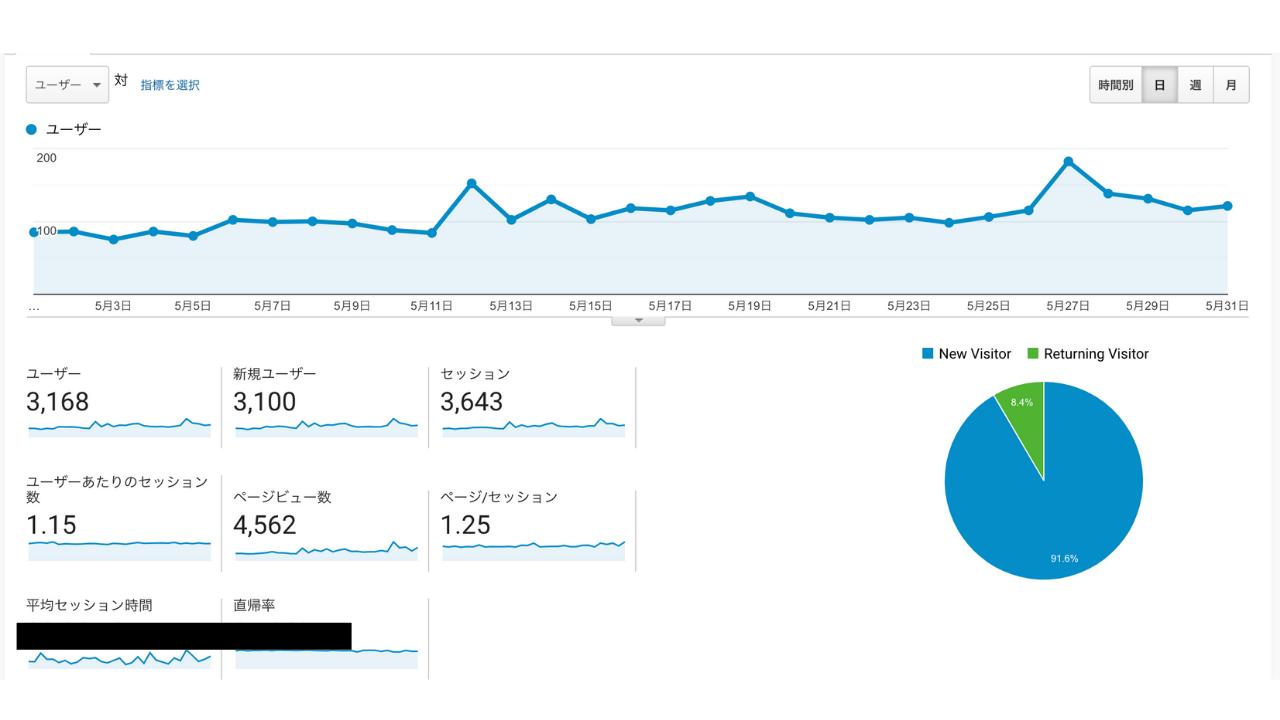 TAIKI Bブログ 5月運営結果