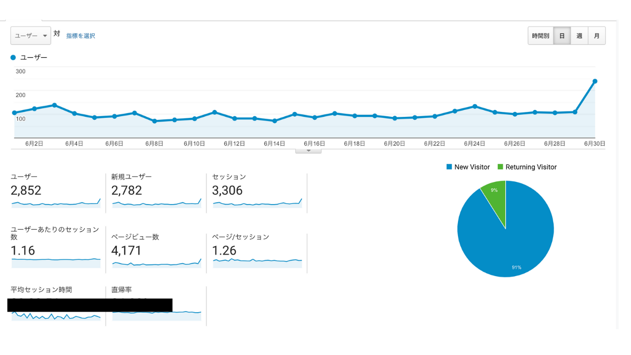 TAIKI Bブログ 6月運営結果