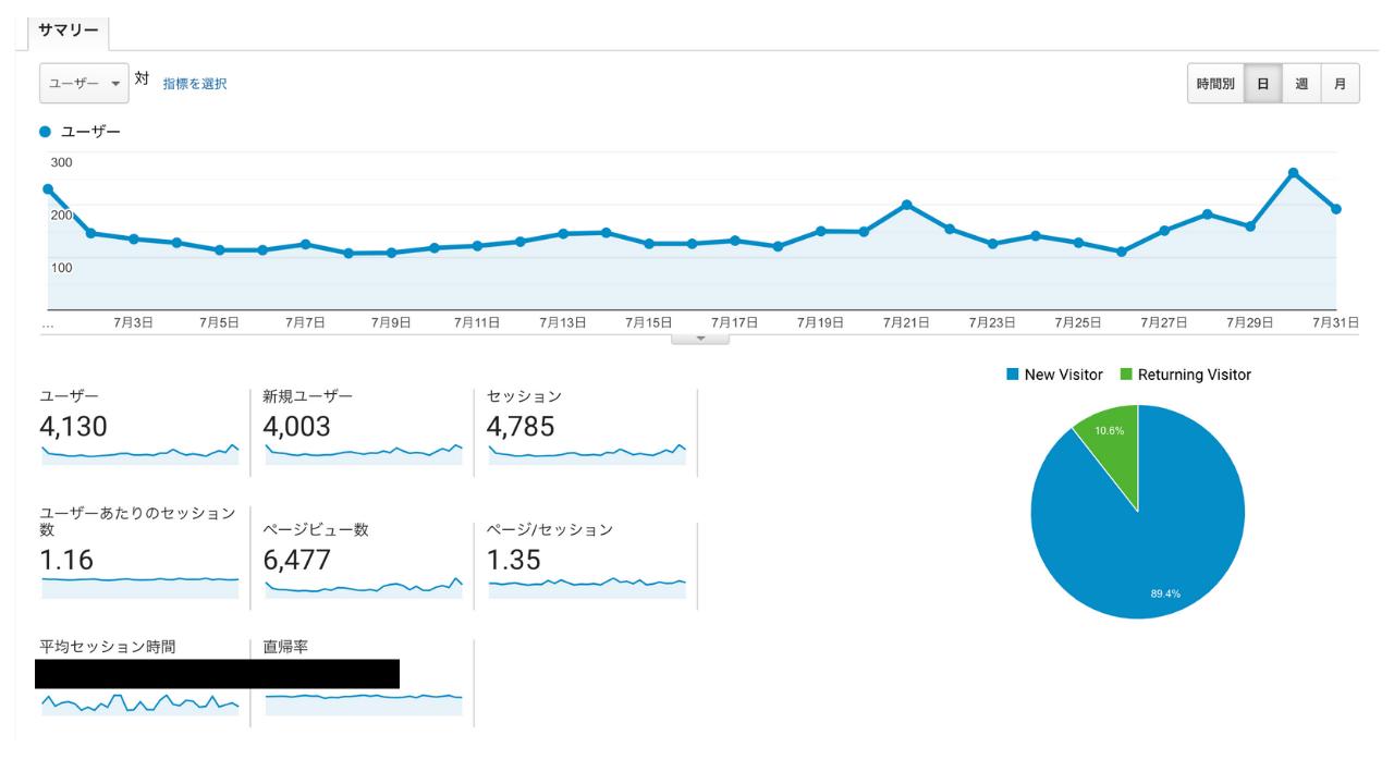 TAIKI Bブログ 7月運営結果